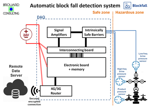 Blockfall system principal scheme
